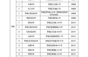 深圳市2020年成人高考将于10月24日至25日举行