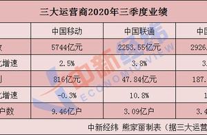 今日数据精选:共享单车日订单量超四千万;张文宏称新冠二次感染病例太少不值得讨论