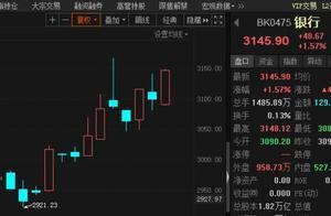 半日成交突破千亿,可转债市场又疯了!大金融板块持续崛起,A股稳了吗?