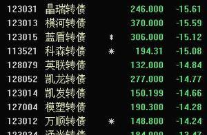 可转债爆发天量潮 24只跌超10% 总成交额追平沪深300 最高约等于四倍A股成交榜首中国平安