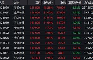 """可转债持续""""疯狂"""",沪深交易所齐出手,上市公司纷纷提示风险"""