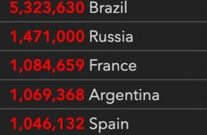 全球旅游业损失或达8万亿美元,法国成第7个确诊病例破100万国家 |国际疫情观察(10月24日)
