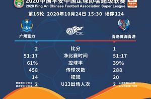 广州富力击败青岛黄海,提前完成保级任务
