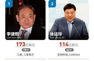 三星会长李健熙去世:财富达173亿美元,为韩国最大富豪