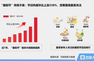 """百度发布重阳节搜索大数据:""""重阳节""""搜索热度上涨338%,近三年""""银发经济""""持续升温"""