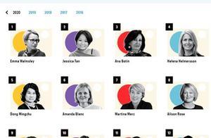 全球最具影响力商界女性榜出炉 董明珠排名第五位