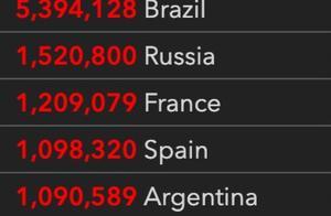 新增病例再创新高美股大幅收跌,法国宵禁或将造成20亿欧元损失 | 国际疫情观察(10月27日)