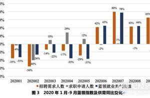 """招聘季实录丨中国制造开启""""缺工模式"""":消费回暖带动订单激增,部分蓝领月薪高过大学生"""