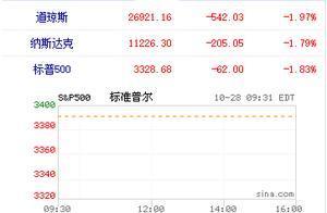 欧美市场大崩溃!欧股暴跌、美股暴跌、油价金价暴跌