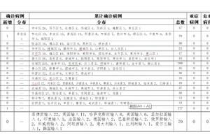 山东青岛市新增本地确诊病例1例
