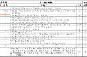 山东通报:青岛一女护士意外感染