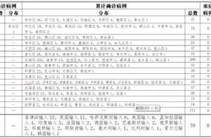 山东青岛李沧区新增本地确诊1例,感染原因公布