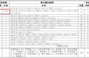 最新!青岛新增1例本土确诊病例,感染原因公布
