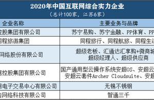 2020年中国互联网综合实力百强出炉,看看哪些江苏企业上榜