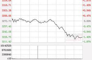 收评:午后A股单边下行 沪指跌1.47%创业板指跌逾2% 国产芯片概念逆市活跃