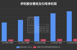 伊利股份:第三季度归母净利润22.89亿元,同比增长23.73%