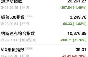 发生了什么?刚刚,美股再次大跌400点,苹果1000亿市值蒸发,推特暴跌20%…