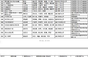 教育部公示首批国家级一流本科课程 浙江多大学共37门课程上榜