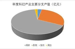 2020中国科幻产业报告发布:头部效应更加凸显