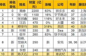 刚刚公布!中国最成功的80后:身家2200亿 每天净涨2个亿!张一鸣只能排第二