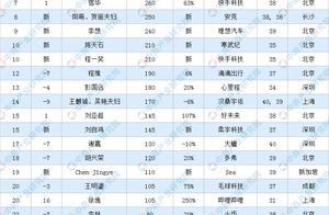 2020胡润80后白手起家富豪排行榜