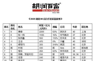 胡润80后白手起家富豪榜:学而思创始人张邦鑫升至第三