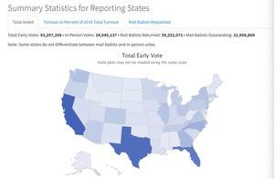 """美国大选倒计时:9千多万人已投票,特朗普开启""""疯狂集会""""模式"""