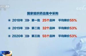 第三批国家带量采购本月执行 55种药品降价 平均降53%