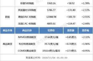 隔夜外盘:欧美股市集体大涨 阿里巴巴美股跌逾8%