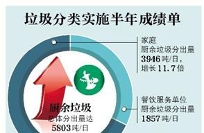 北京:居民垃圾分类将制定积分换实物奖励办法