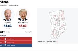 美媒:特朗普抢先拿下肯塔基州、印第安纳州,拜登赢得佛蒙特州