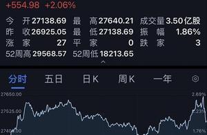 美国大选即将落定,全球股市大涨,道指飙升700点