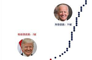 """美国大选:民调机构是否还会集体""""翻车""""?"""