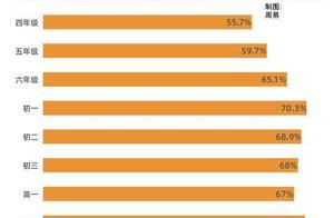 65.6%未成年人使用过短视频 3成认为青少年模式没用