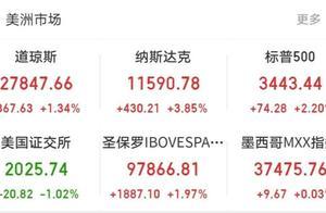 美股大涨 纳指涨超3% 大型科技股表现强势