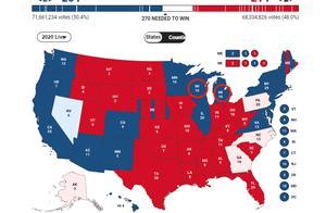 """一觉醒来,美国大选大翻盘!特朗普愤怒发声后,拜登团队""""反击""""了"""