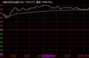 美股:道指3连涨大反弹,大型科技股暴拉,京东创历史新高市值近1400亿美元