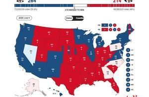 冲击决胜盘,拜登能否拿到关键6票?这几个州投票结果为啥要等那么久?
