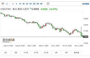 离岸人民币兑美元逼近6.6 机构:短期升值上限或在6.5左右