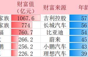 李书福还是汽车界第一富豪,李斌何小鹏李想身家均超两百亿