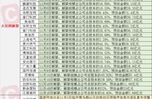11月6日投资避雷针:仅隔三天,赛诺医疗再度迎来11.97%的巨量减持