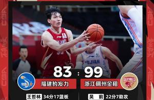 CBA常规赛:福建负于浙江遭遇8连败 广东大胜山西