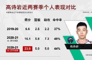 CBA官方晒高诗岩近两个赛季数据对比,4项数据均全面提升