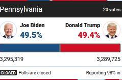 最新消息!拜登在关键州宾夕法尼亚州反超特朗普