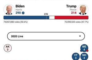 拜登已获超270票,美国大选结果还有哪些悬念?