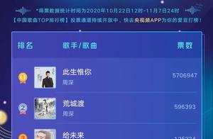 中国歌曲TOP排行榜:陈立农领跑,R1SE紧随其后