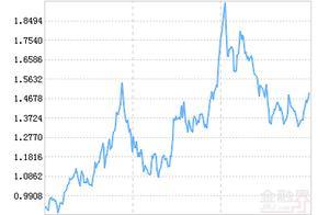 诺安和鑫灵活配置混合基金最新净值涨幅达1.64%