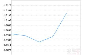 华夏创新未来18个月封闭运作混合基金最新净值涨幅达1.81%