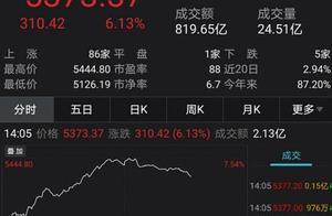 """A股""""嗨了"""":成交再破万亿、外资爆买200亿 诺安成长意外火了"""