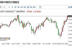欧美股市大涨道指涨2.7%、德国DAX指数涨逾3% WTI原油涨逾7%